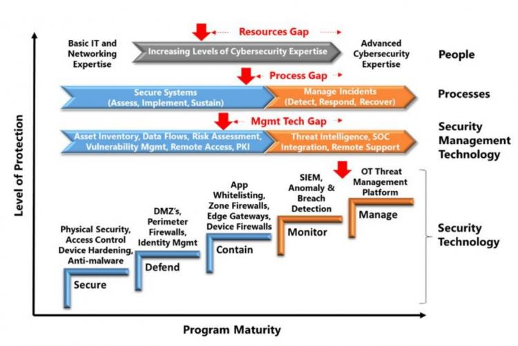 cyber security maturity level
