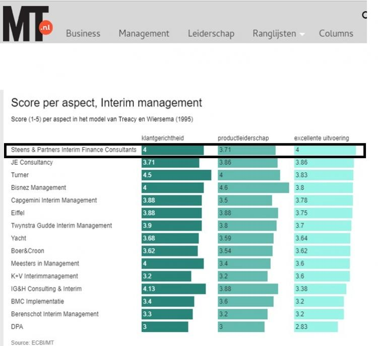 mt1000_beste_interim_management_2017